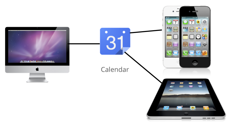 Google Calendar syncs with everything