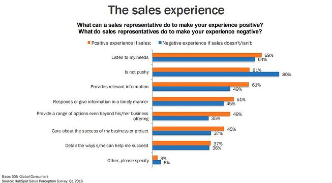 positive-and-negative-sales-experiences.jpg