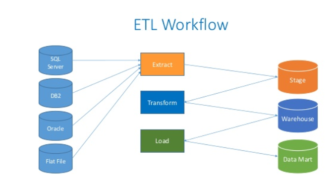 A Beginner's Guide to ETLs and Google Data Studio