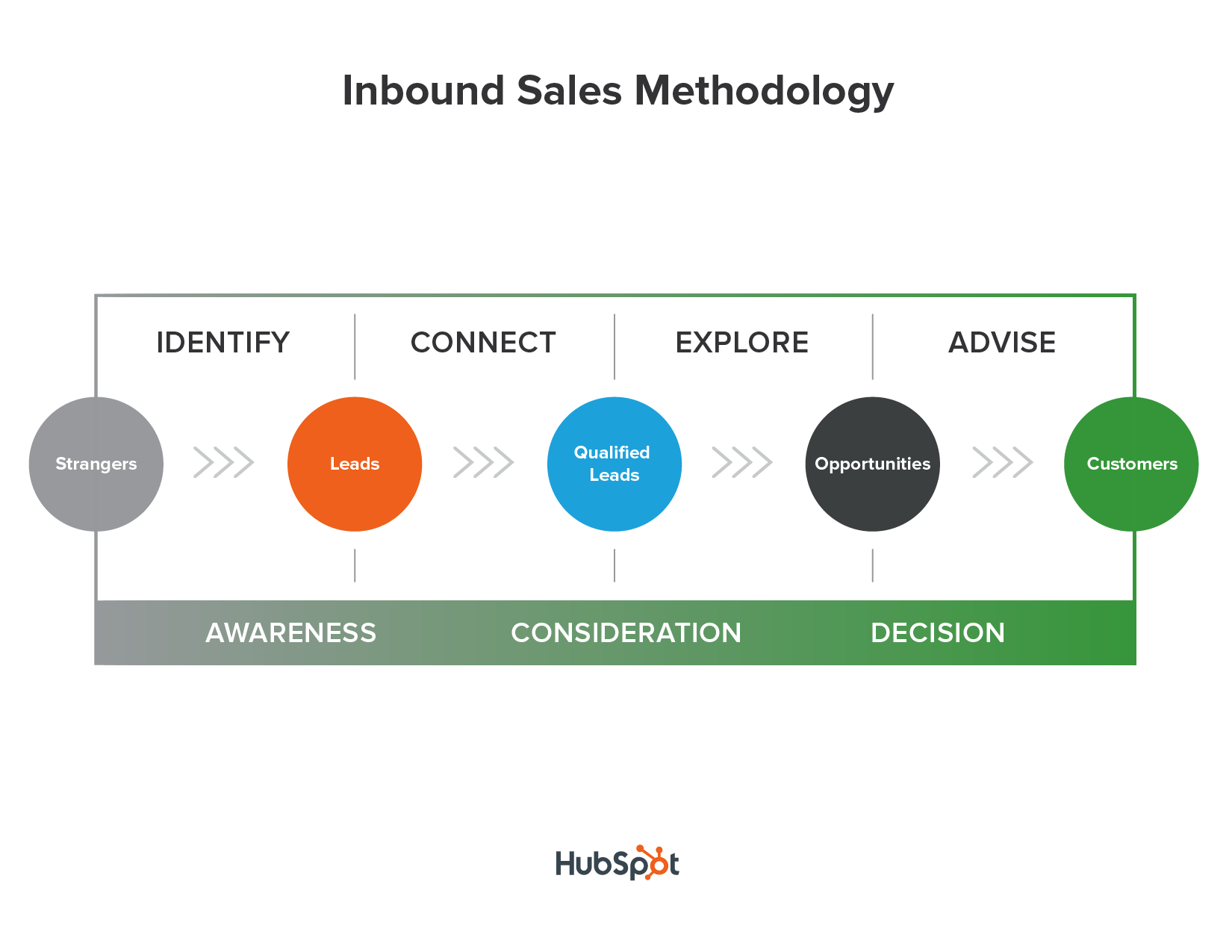 hubspot-inbound-sales-method