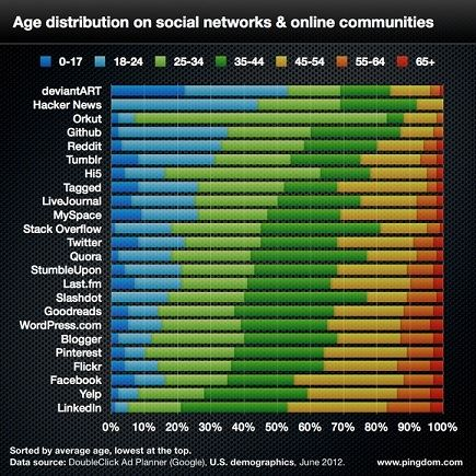 social network age distribution 580px