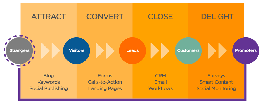 inbound-methodology-explained.png